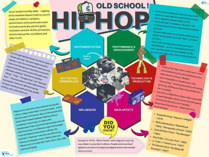 HipHop - Quick Outline