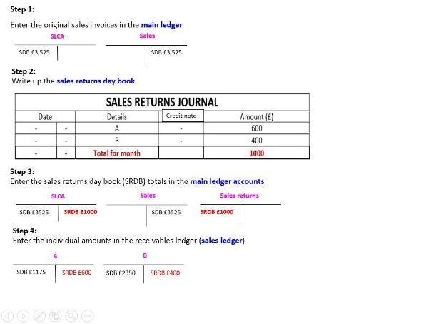 Sales Returns Journal & Returns inward