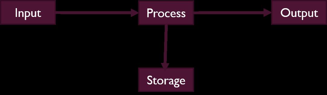 KS3 Understanding Computers Bundle