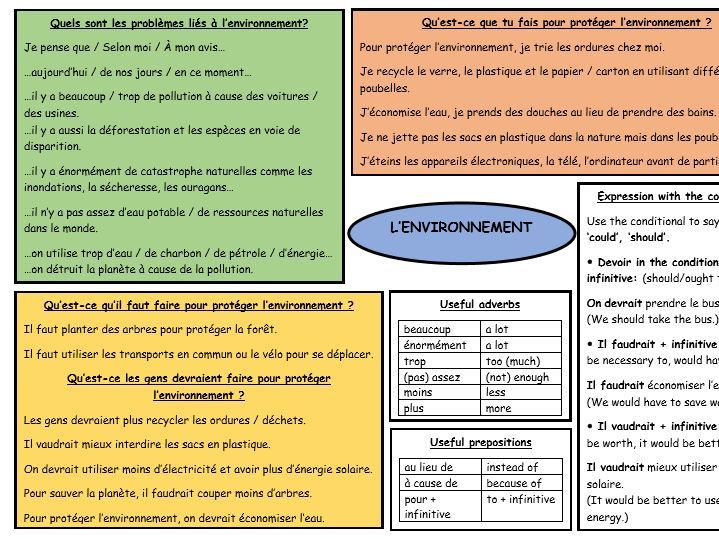 French GCSE revision on the environment