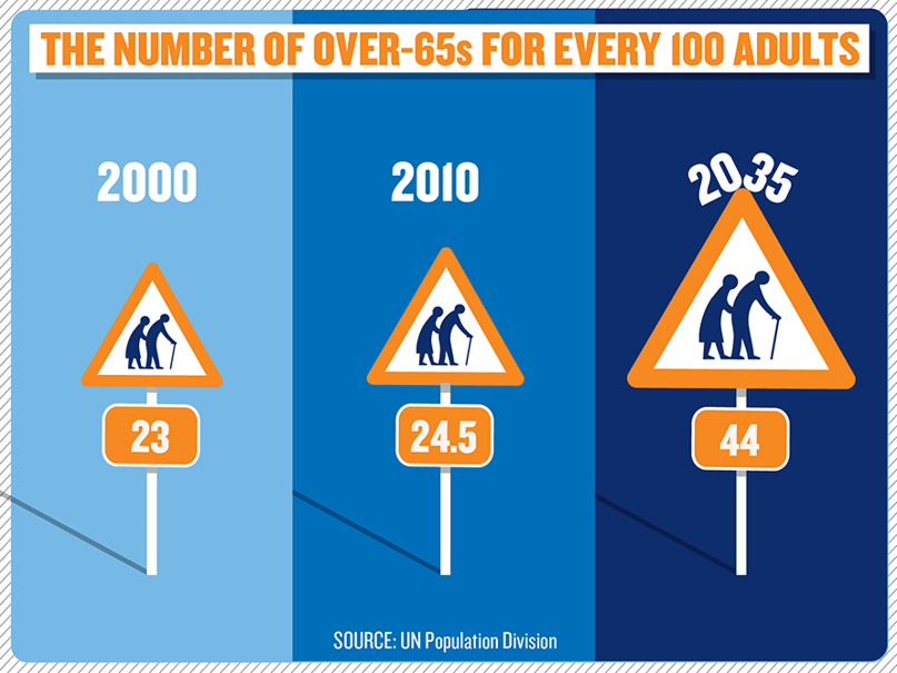Aging Population in the UK