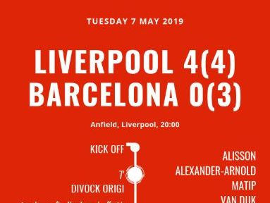 Football infographic - Liverpool FC 4-0 Barcelona