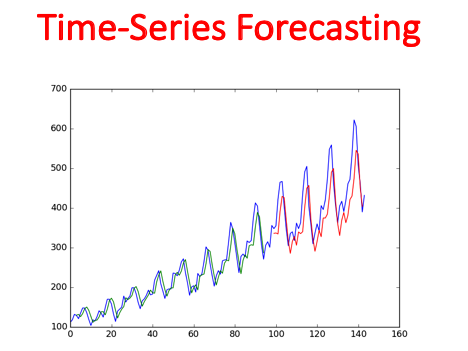 Time-Series Forecasting  (Statistics)