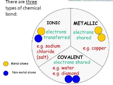 C3 Structure and Bonding - full scheme of lessons