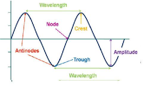 Revision Test- IGCSE Physics – Waves and Ans Key