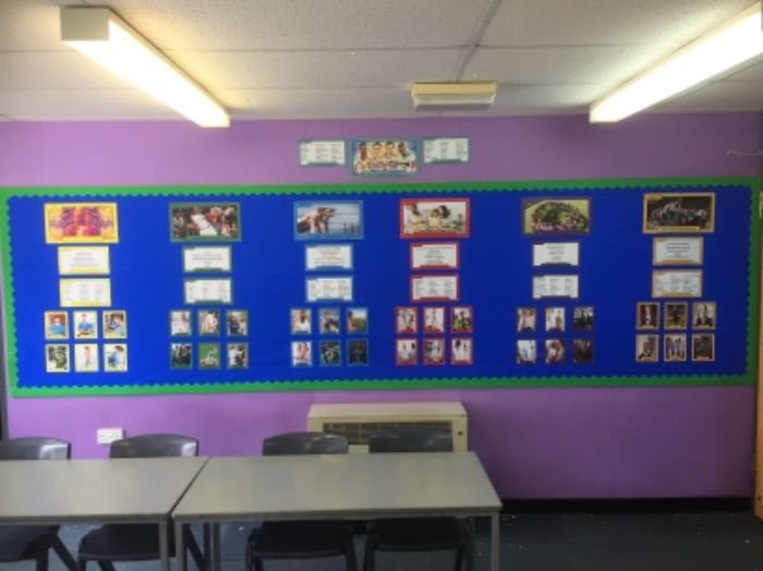 GCSE PE (Edexcel) - Wall Display