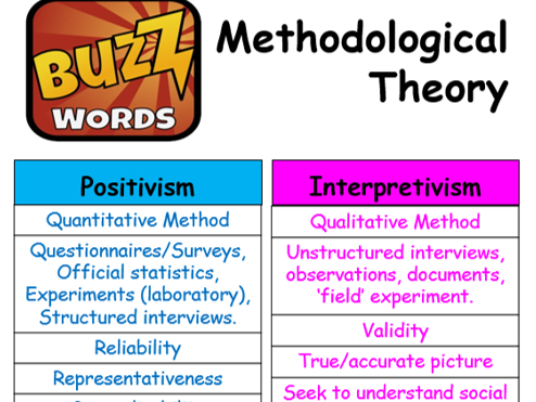 Research Methods POSTER - Key Buzz Words!!
