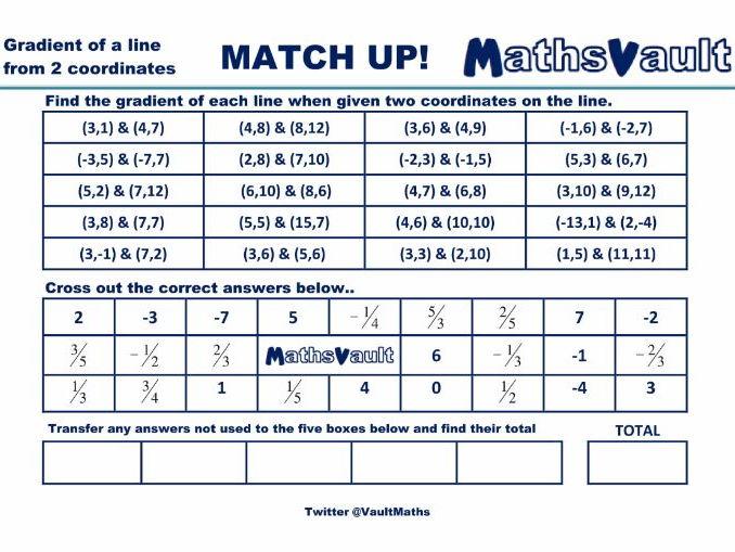 Gradient found from 2 coordinates Match Up worksheet