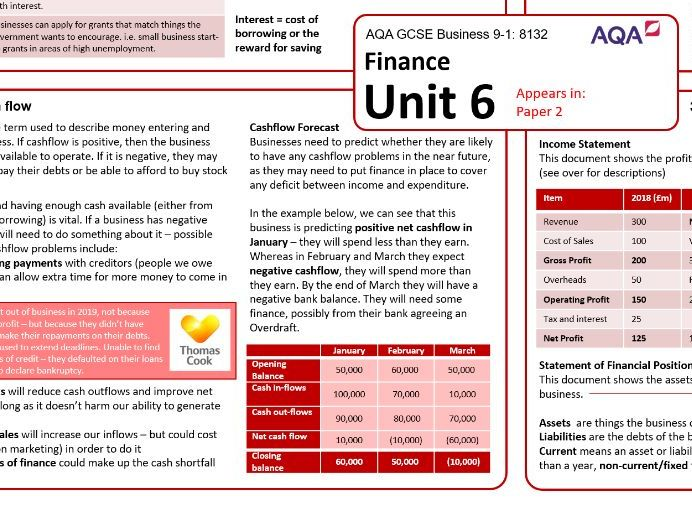 Business AQA GCSE - Knowledge Organiser