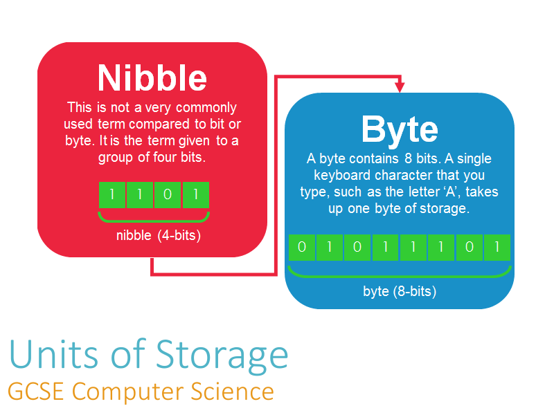 Units of Storage - Teacher Presentation