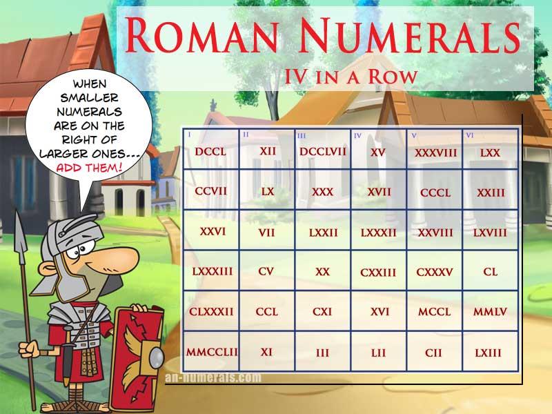 Basic roman numerals