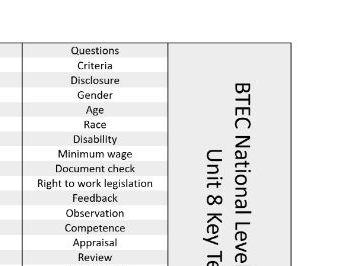 BTEC National Business Keywords Unit 8