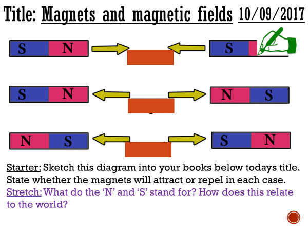 Magnets and magnetism - complete lesson (KS3)