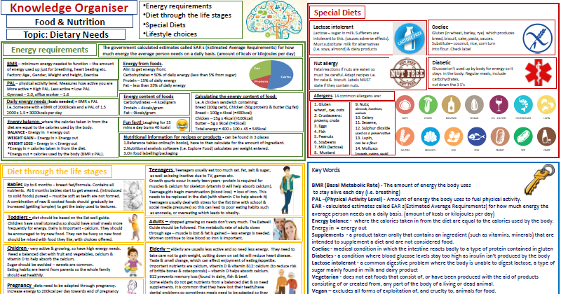 Knowledge Organiser/Revision for Dietary Needs & Energy requirements. GCSE & KS3 Food & Nutrition