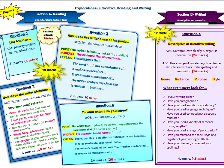 NEW GCSE English Language- Paper 1: Creative Reading & Writing- Learning Mat