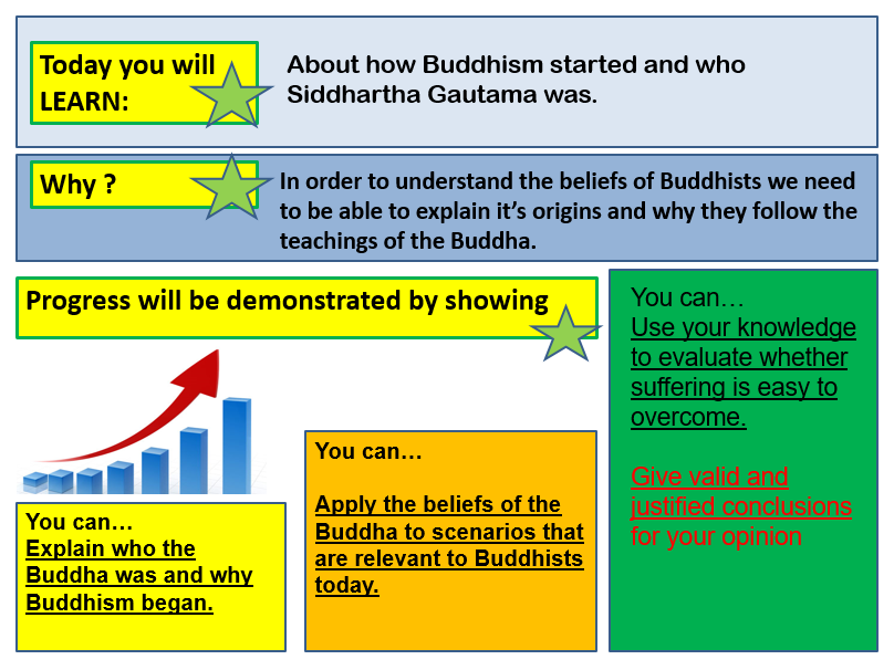 What is Buddhism and who was Siddhartha Gautama ?