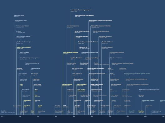 IGCSE History timeline
