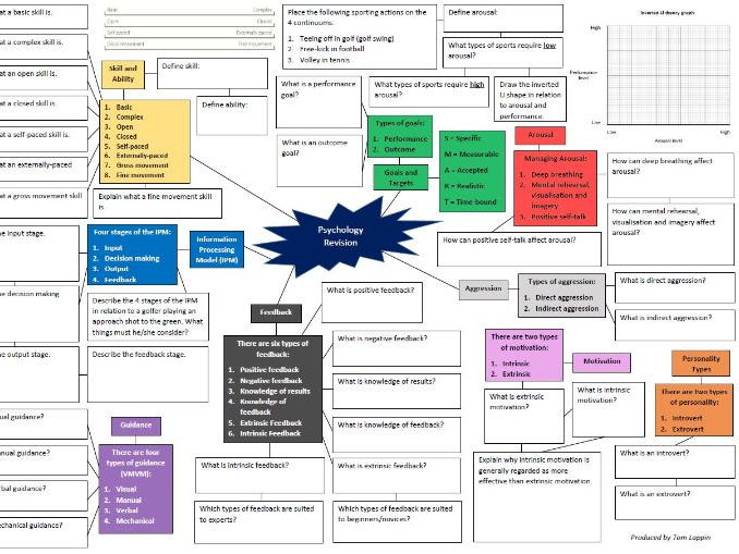 Psychology Revision Mind Map