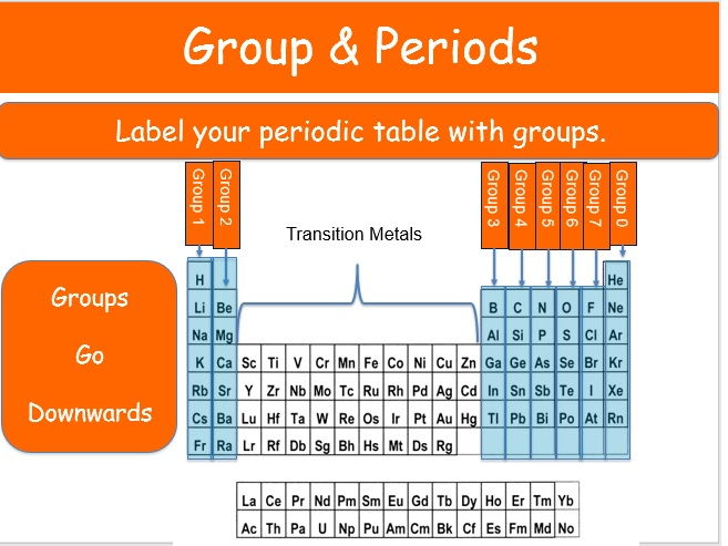 Patterns Of Theperiodic Table And Group 1 Alkali Metals