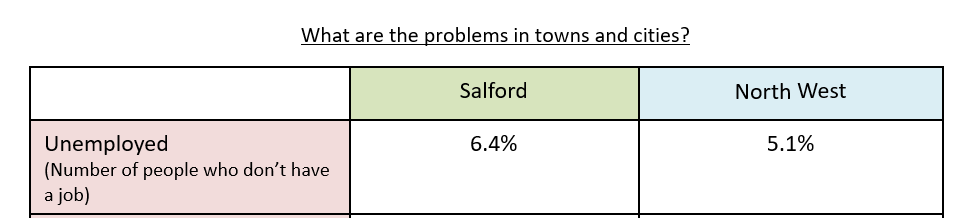 Deprivation in Salford, North West England