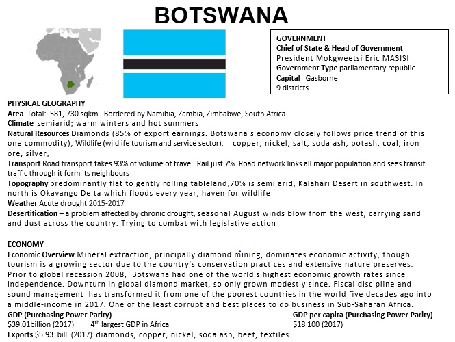 Botswana fact file