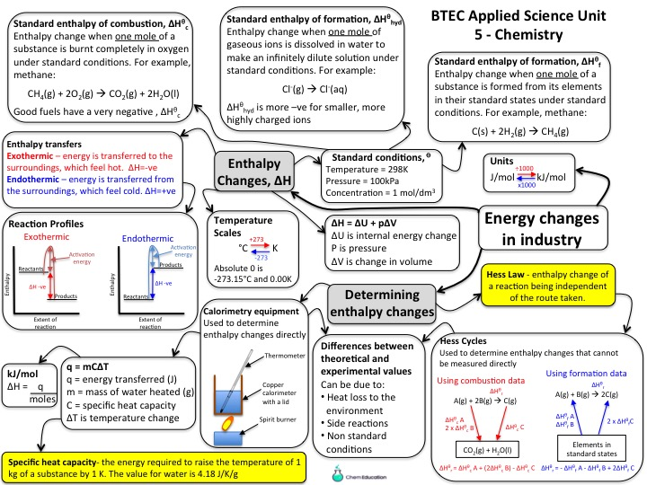 NQF BTEC Applied Science level 3 - Unit 5 Chemistry Learning Aim A3 Mind map