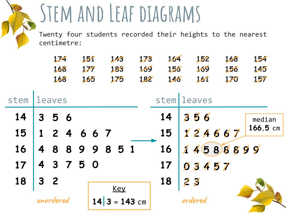 Stem and Leaf diagrams