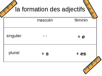 Adjective formation - lesson