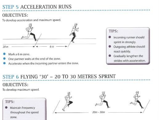 The sprints - Teaching resource includes everything to teach the sprints.