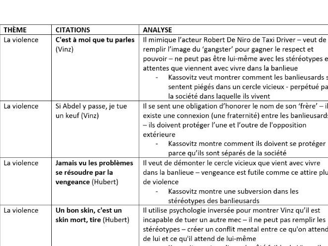 A LEVEL FRENCH - La Haine Revision Guide (complete)