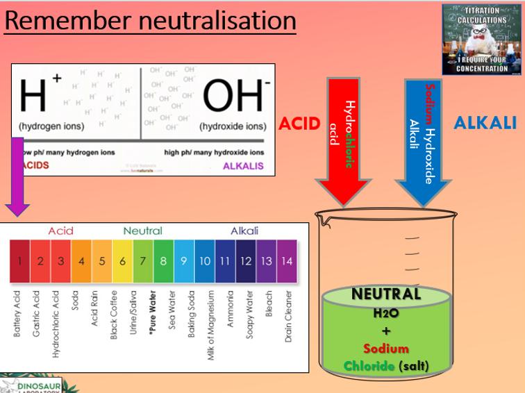 KS5 Titration theory