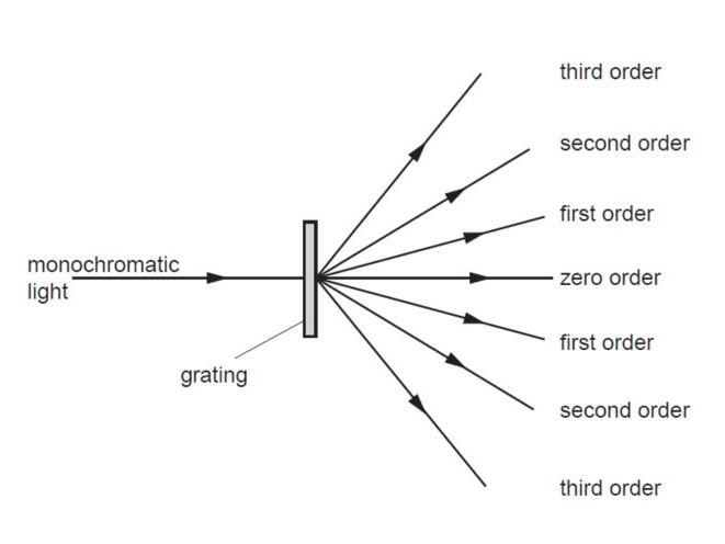 A/AS Level - Diffraction grating, Young's double slit experiment - past paper questions and answers