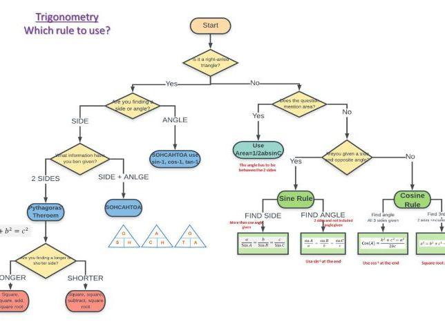 Trigonometry Flowchart