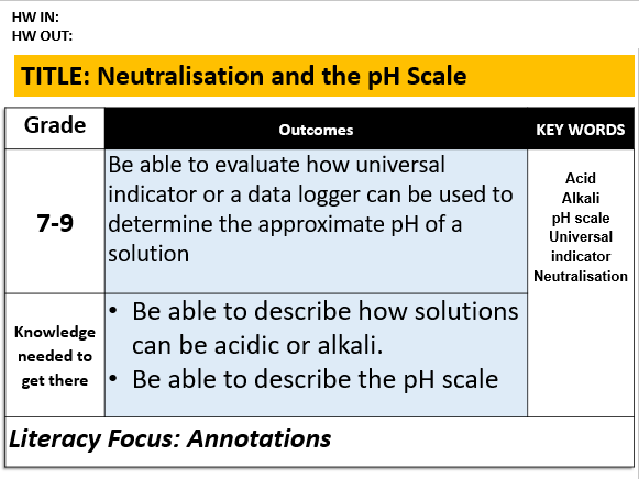 C5.7 Neutralisation and the pH Scale