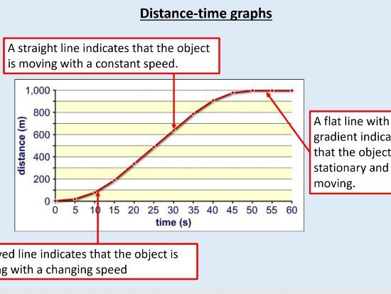 GCSE Physics (4.5.5.1.4) Forces - The distance time relationship (AQA)