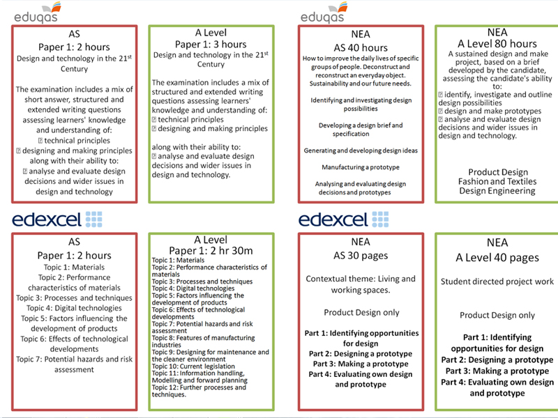 Design and Technology New A level AO comparison poster