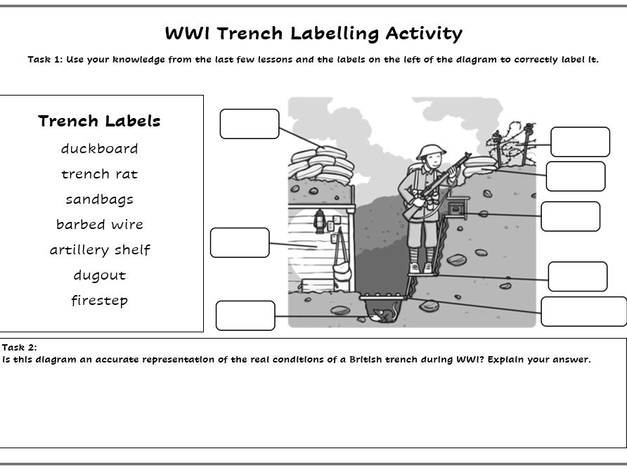 WWI Trench Labelling Activity