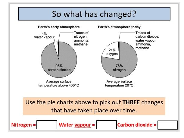 AQA GCSE Chemistry - C13 - Our Evolving Atmosphere