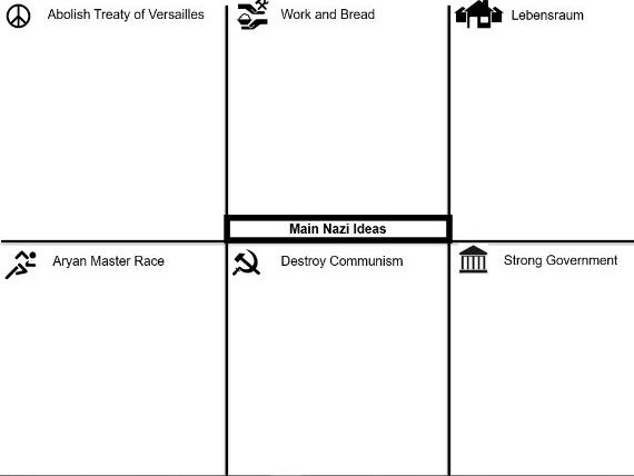 OCR B GCSE Living Under Nazi Rule Dual Coding Knowledge Organisers