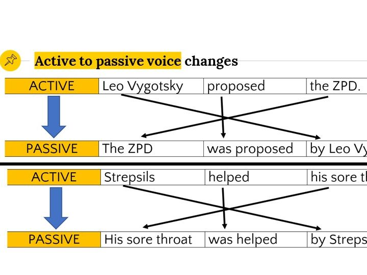 Grammar Lesson 25: Active/passive voice