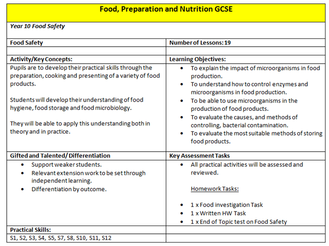 food technology assessment Example risk assessment: food preparation, cooking and service 4 of 5 pages health and safety executive what are the hazards who might be harmed and how.