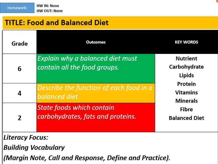 KS3: Food and Balanced Diet