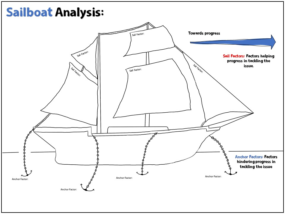 Sailboat Analysis Template