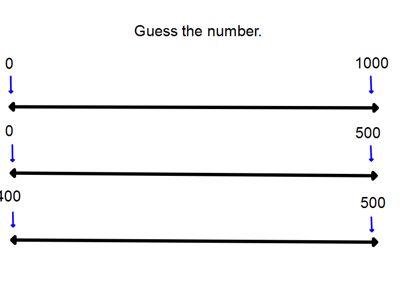 Number Line Flip Cart for IWB (editable)