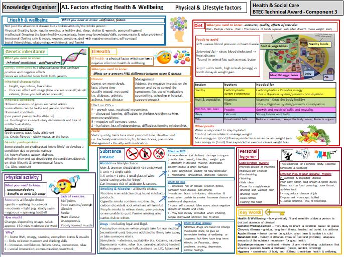 BTEC Health & Social Tech Award - Component 3 - Complete revision