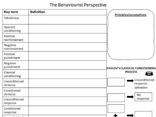 OCR Psychology Behaviourism KO