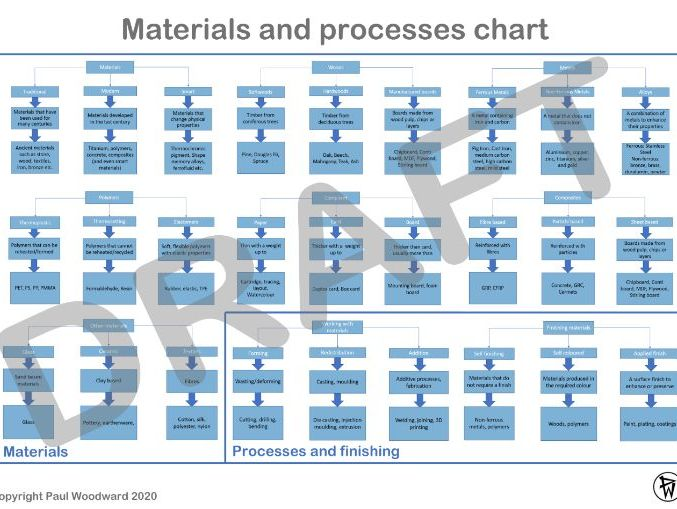 Materials and processes revision poster