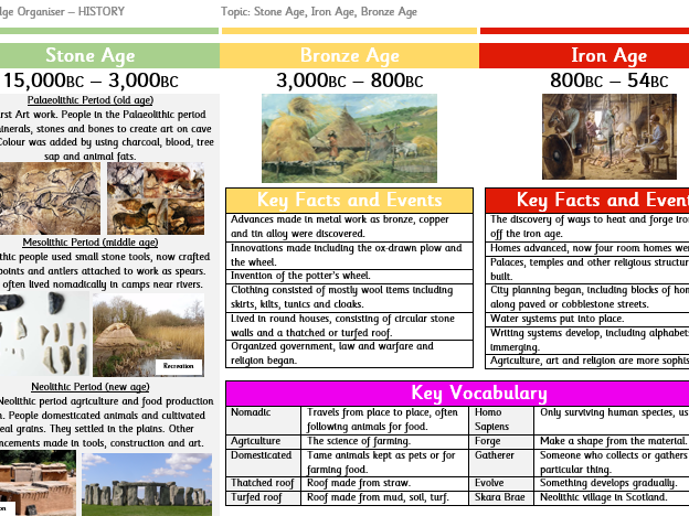 Knowledge Organiser - Stone Age to Iron Age