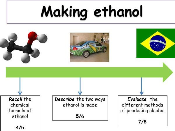 KS4 Organic reactions - making alcohol (teacher powerpoint & student worksheets).