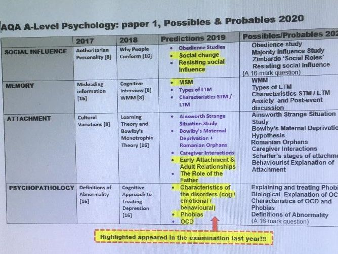 AQA A-Level Psychology, PREDICTED QUESTIONS for the examinations 2020 (all 3 papers)